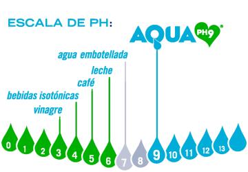 Aquafit Escala
